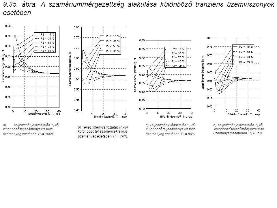 9.35. ábra. A szamáriummérgezettség alakulása különböző tranziens üzemviszonyok esetében a) Teljesítményváltoztatás P 1 -ről különböző teljesítményekr
