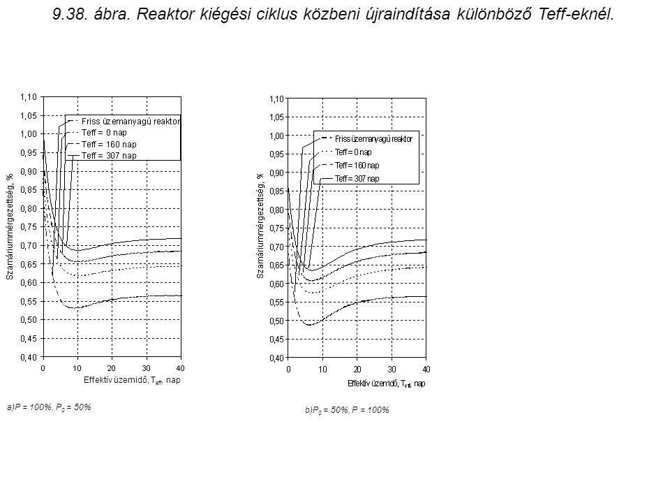 9.38. ábra. Reaktor kiégési ciklus közbeni újraindítása különböző Teff-eknél. Effektív üzemidő, T eff, nap a)P = 100%, P 0 = 50% b)P 0 = 50%, P = 100%