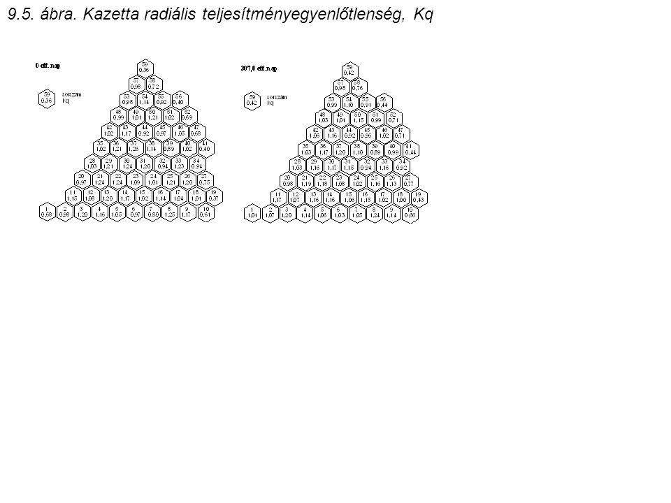 9.5. ábra. Kazetta radiális teljesítményegyenlőtlenség, Kq