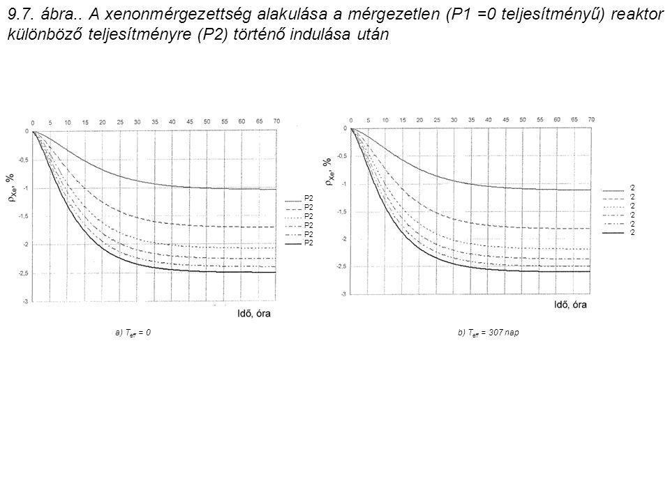 9.7. ábra.. A xenonmérgezettség alakulása a mérgezetlen (P1 =0 teljesítményű) reaktor különböző teljesítményre (P2) történő indulása után P2 a) T eff