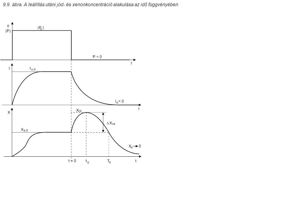 9.9. ábra. A leállítás utáni jód- és xenonkoncentráció alakulása az idő függvényében