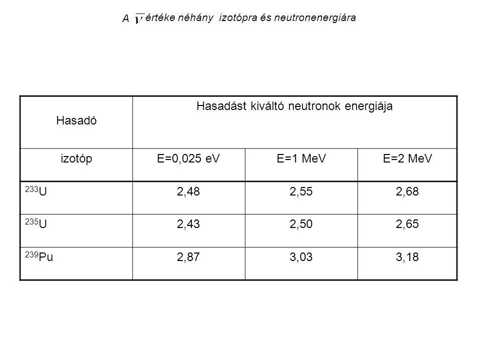 A értéke néhány izotópra és neutronenergiára Hasadó Hasadást kiváltó neutronok energiája izotópE=0,025 eVE=1 MeVE=2 MeV 233 U2,482,552,68 235 U2,432,5