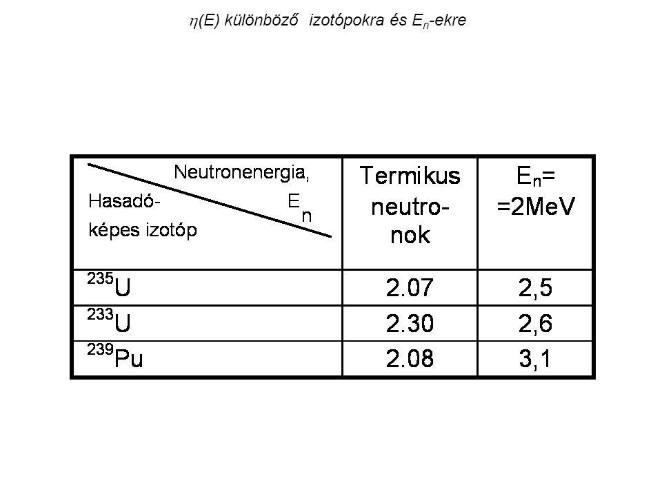  (E) különböző izotópokra és E n -ekre