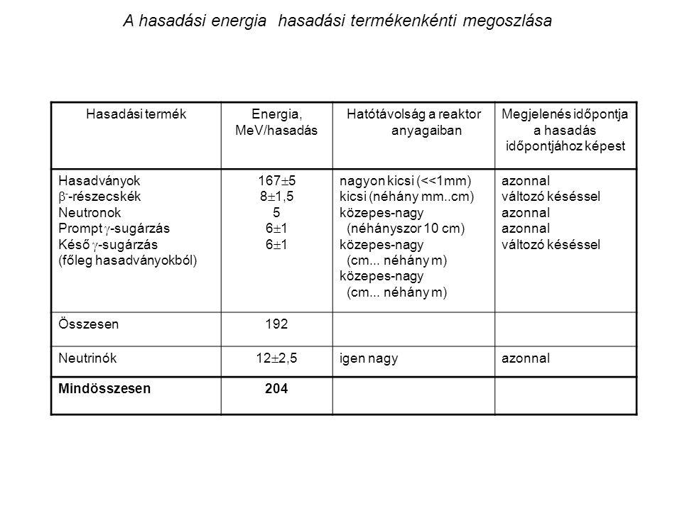 A hasadási energia hasadási termékenkénti megoszlása Hasadási termékEnergia, MeV/hasadás Hatótávolság a reaktor anyagaiban Megjelenés időpontja a hasa