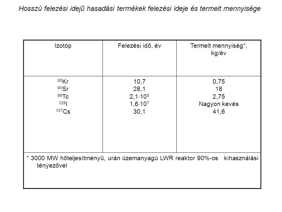 Hosszú felezési idejű hasadási termékek felezési ideje és termelt mennyisége IzotópFelezési idő, évTermelt mennyiség*, kg/év 85 Kr 90 Sr 99 Tc 129 I 1