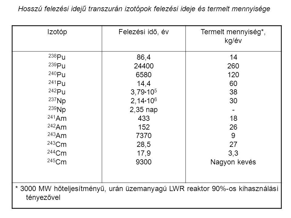 Hosszú felezési idejű transzurán izotópok felezési ideje és termelt mennyisége IzotópFelezési idő, évTermelt mennyiség*, kg/év 238 Pu 239 Pu 240 Pu 24