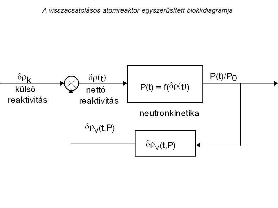 A visszacsatolásos atomreaktor egyszerűsített blokkdiagramja