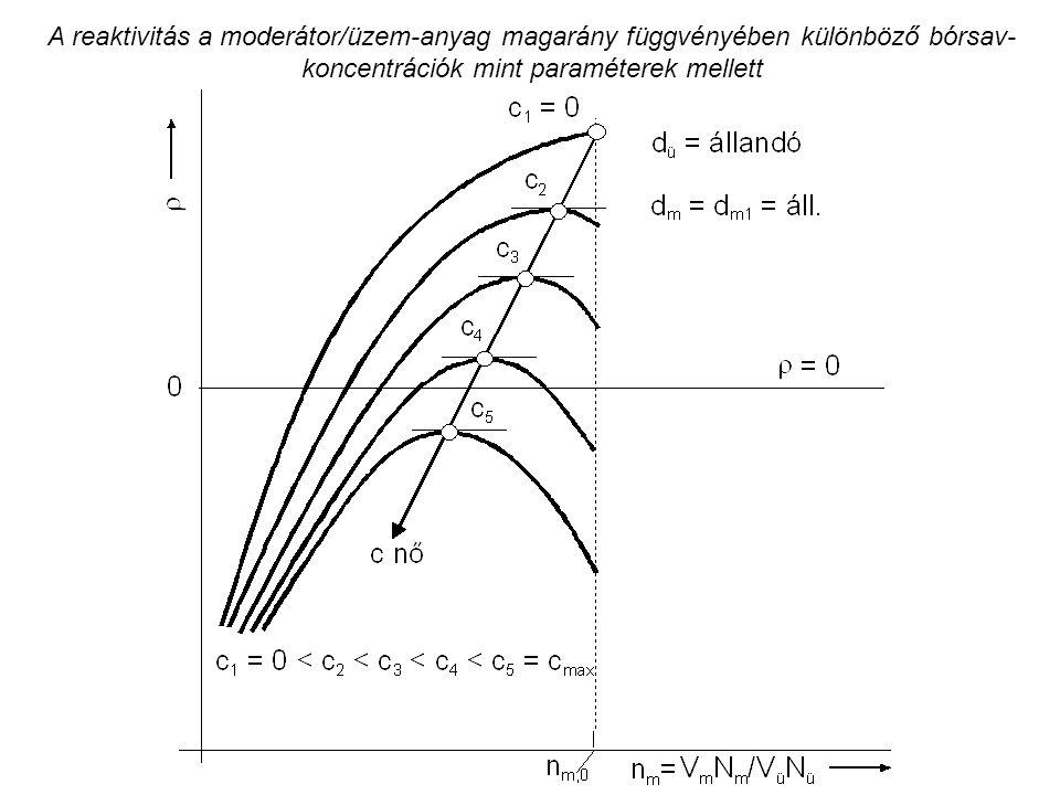 A reaktivitás a moderátor/üzem-anyag magarány függvényében különböző bórsav- koncentrációk mint paraméterek mellett