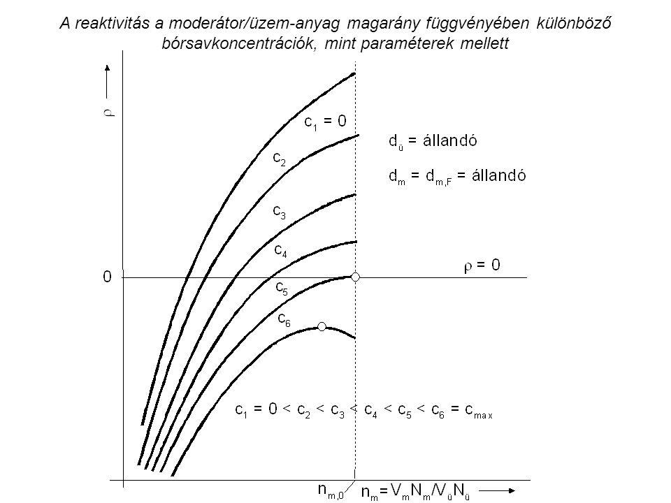 A reaktivitás a moderátor/üzem-anyag magarány függvényében különböző bórsavkoncentrációk, mint paraméterek mellett