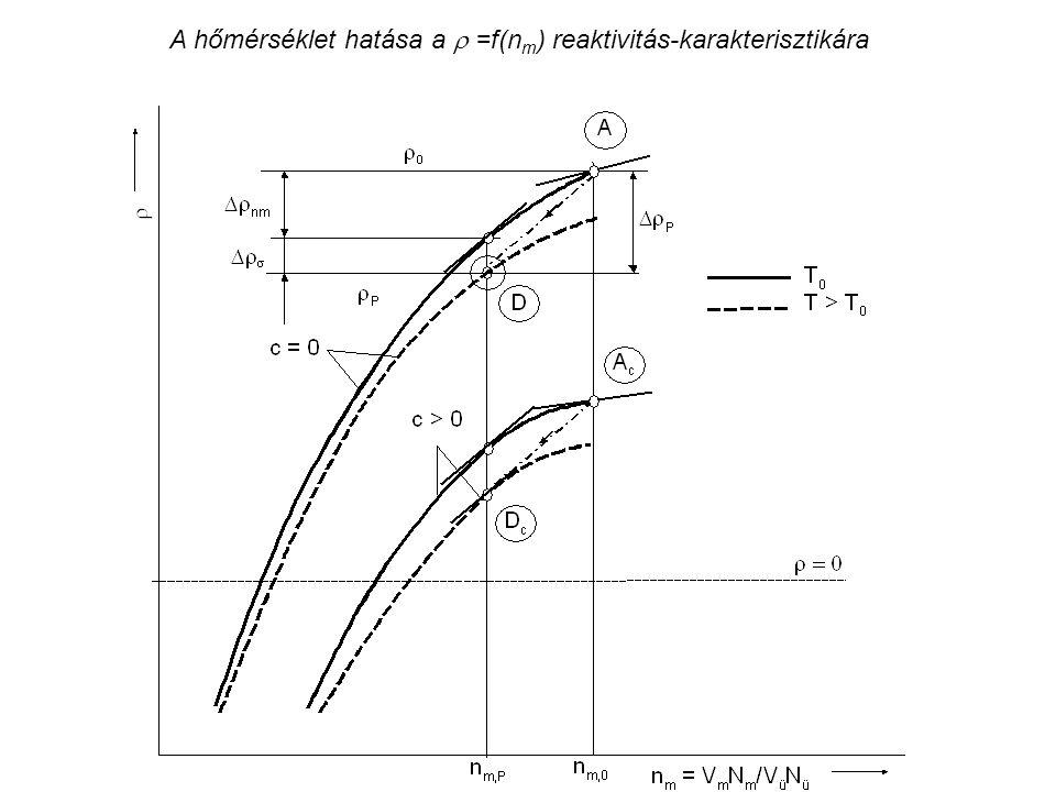 A hőmérséklet hatása a  =f(n m ) reaktivitás-karakterisztikára