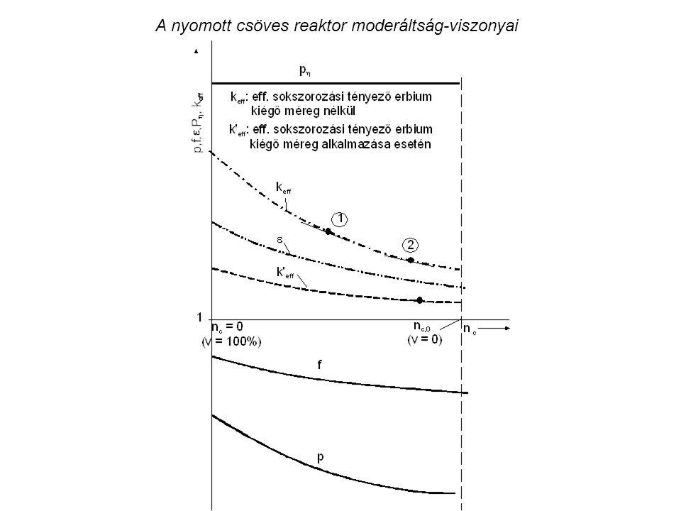 A nyomott csöves reaktor moderáltság-viszonyai