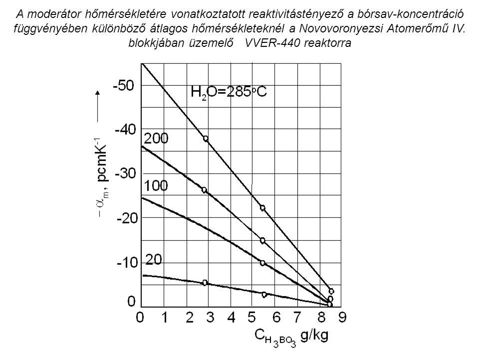 A moderátor hőmérsékletére vonatkoztatott reaktivitástényező a bórsav-koncentráció függvényében különböző átlagos hőmérsékleteknél a Novovoronyezsi At
