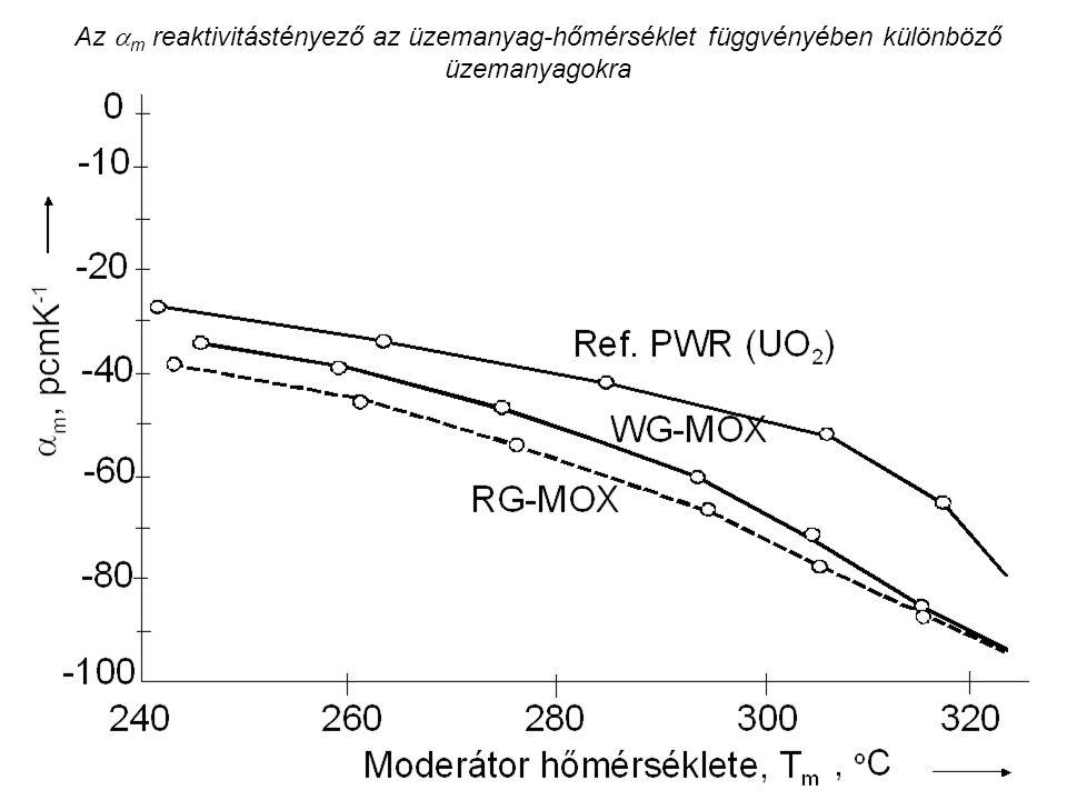 Az  m reaktivitástényező az üzemanyag-hőmérséklet függvényében különböző üzemanyagokra