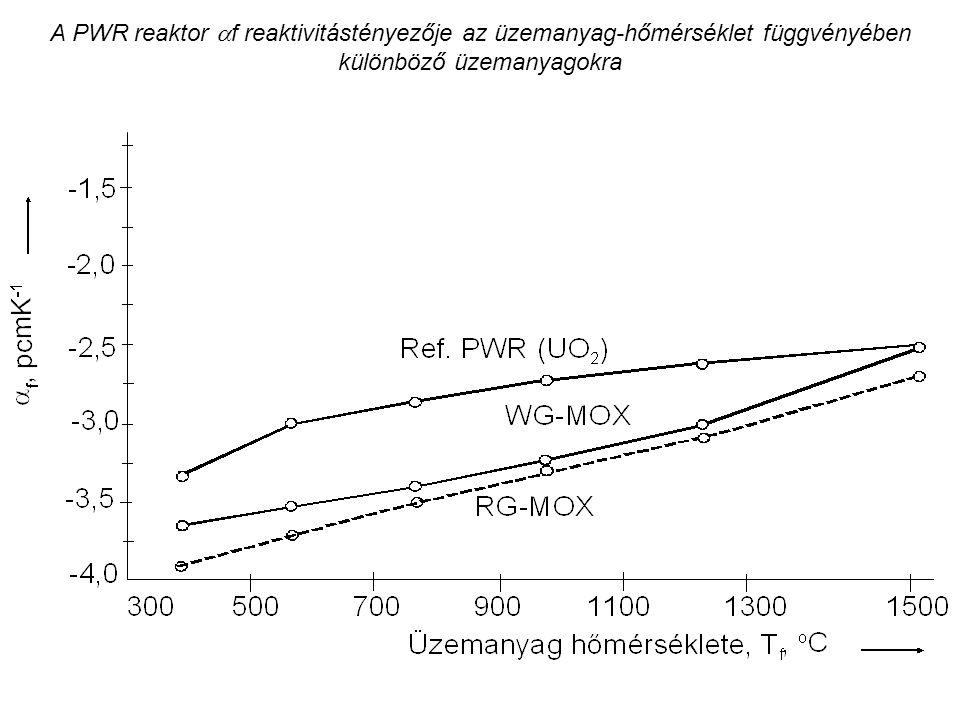 A PWR reaktor  f reaktivitástényezője az üzemanyag-hőmérséklet függvényében különböző üzemanyagokra