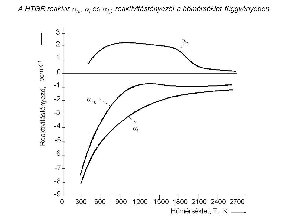 A HTGR reaktor  m,  f és  T,0 reaktivitástényezői a hőmérséklet függvényében