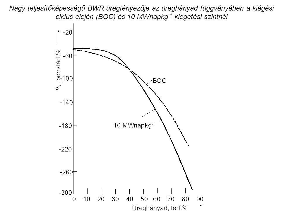 Nagy teljesítőképességű BWR üregtényezője az üreghányad függvényében a kiégési ciklus elején (BOC) és 10 MWnapkg -1 kiégetési szintnél