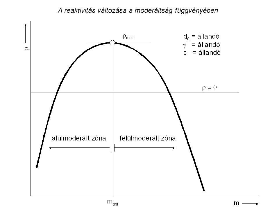 A reaktivitás változása a moderáltság függvényében