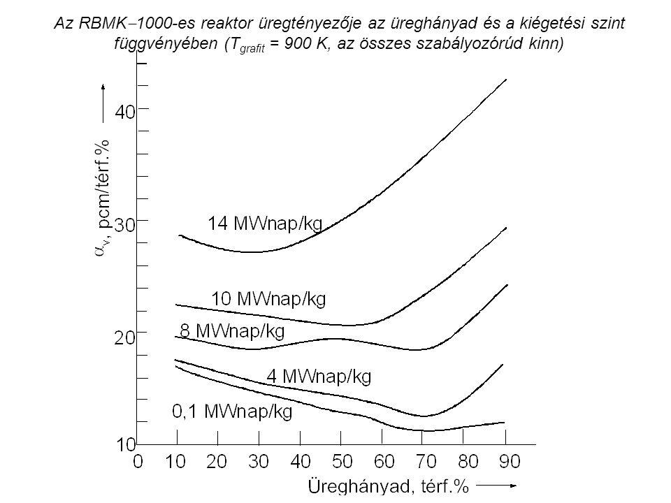 Az RBMK  1000-es reaktor üregtényezője az üreghányad és a kiégetési szint függvényében (T grafit = 900 K, az összes szabályozórúd kinn)