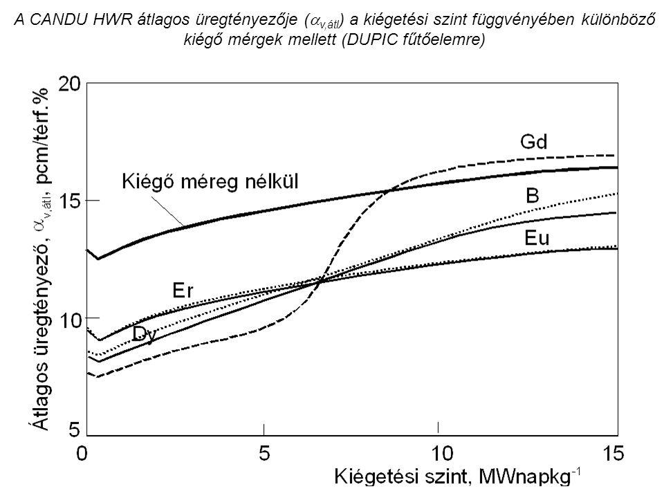 A CANDU HWR átlagos üregtényezője (  v,átl ) a kiégetési szint függvényében különböző kiégő mérgek mellett (DUPIC fűtőelemre)