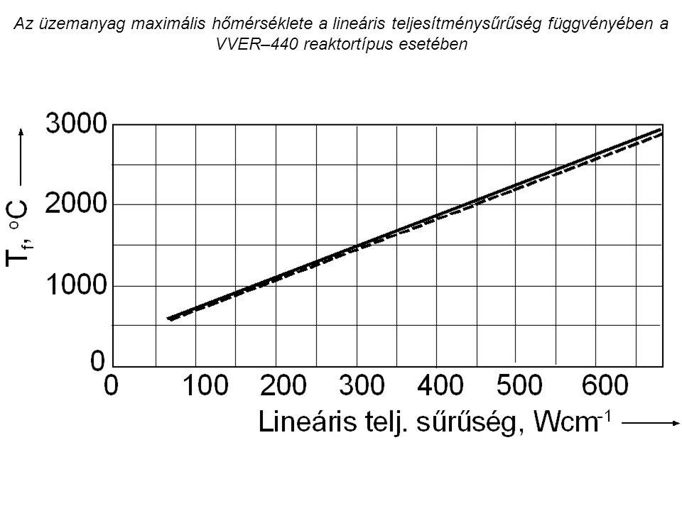 Az üzemanyag maximális hőmérséklete a lineáris teljesítménysűrűség függvényében a VVER–440 reaktortípus esetében