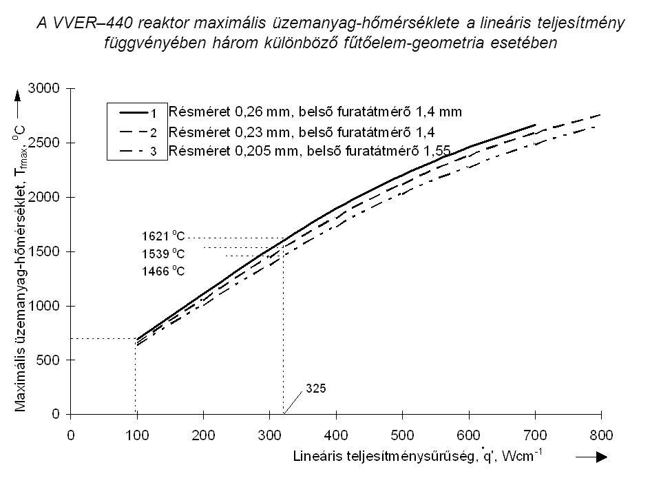 A VVER–440 reaktor maximális üzemanyag-hőmérséklete a lineáris teljesítmény függvényében három különböző fűtőelem-geometria esetében