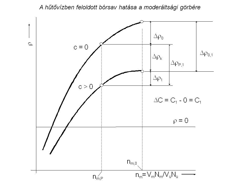 A hűtővízben feloldott bórsav hatása a moderáltsági görbére
