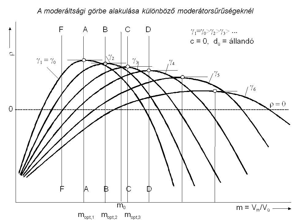 A moderáltsági görbe alakulása különböző moderátorsűrűségeknél