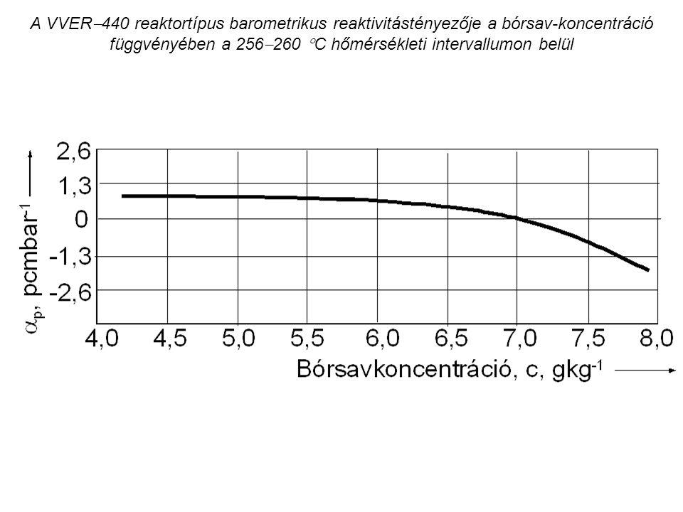 A VVER  440 reaktortípus barometrikus reaktivitástényezője a bórsav-koncentráció függvényében a 256  260  C hőmérsékleti intervallumon belül