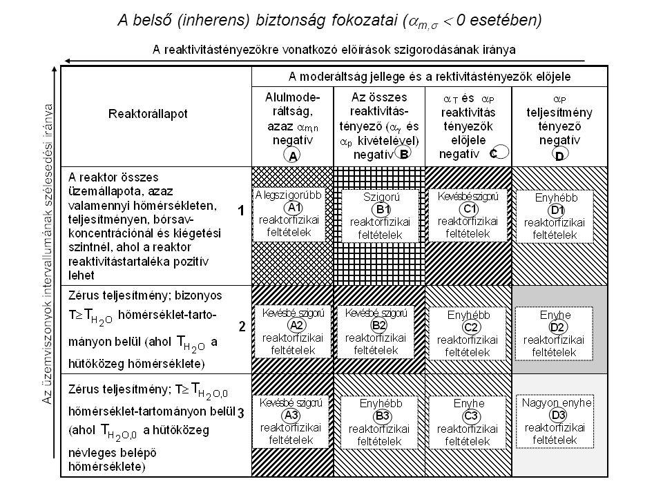 A belső (inherens) biztonság fokozatai (  m,   0 esetében)