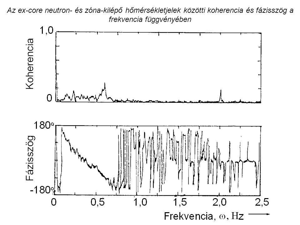 Az ex-core neutron- és zóna-kilépő hőmérsékletjelek közötti koherencia és fázisszög a frekvencia függvényében