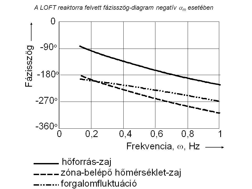 A LOFT reaktorra felvett fázisszög-diagram negatív  m esetében