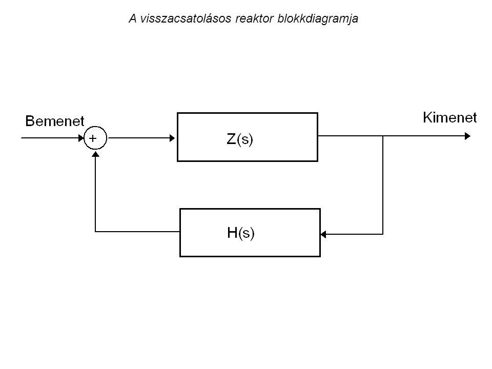 A visszacsatolásos reaktor blokkdiagramja