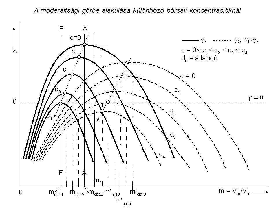 A moderáltsági görbe alakulása különböző bórsav-koncentrációknál