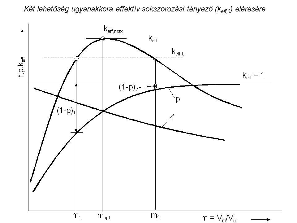Két lehetőség ugyanakkora effektív sokszorozási tényező (k eff,0 ) elérésére