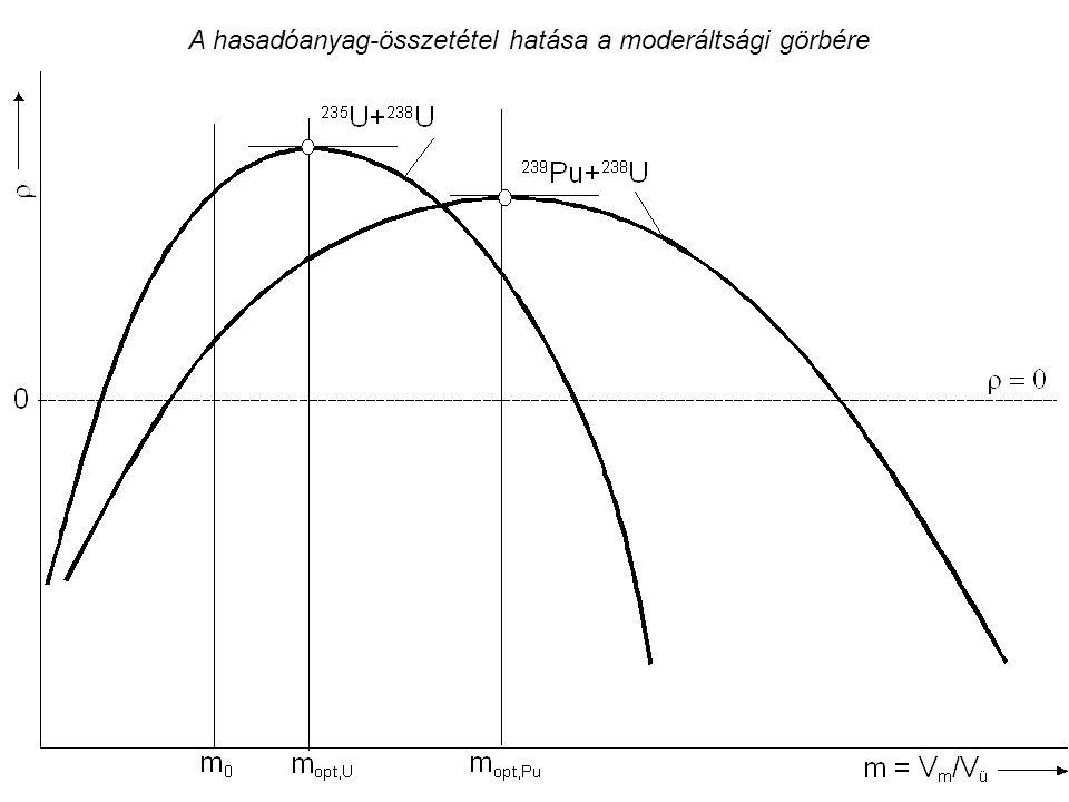 A hasadóanyag-összetétel hatása a moderáltsági görbére