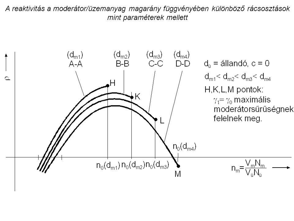 A reaktivitás a moderátor/üzemanyag magarány függvényében különböző rácsosztások mint paraméterek mellett