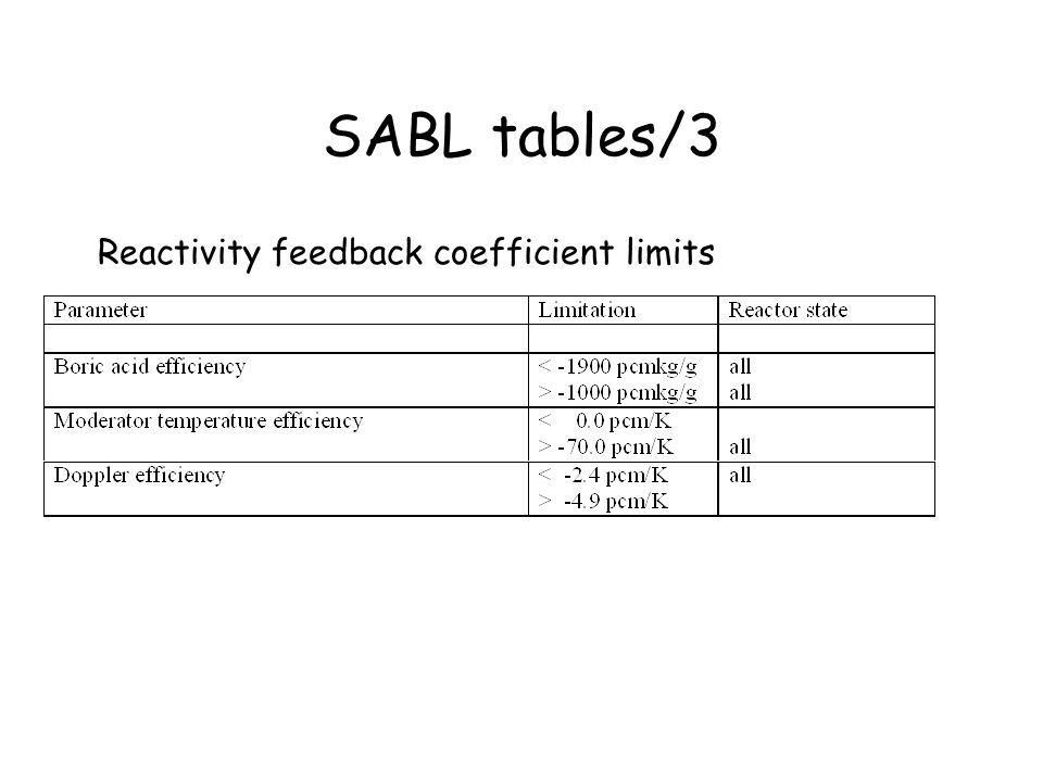 SABL tables/3 Reactivity feedback coefficient limits