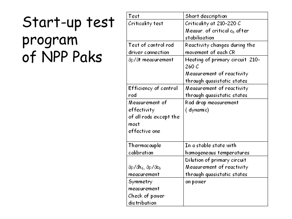 Start-up test program of NPP Paks