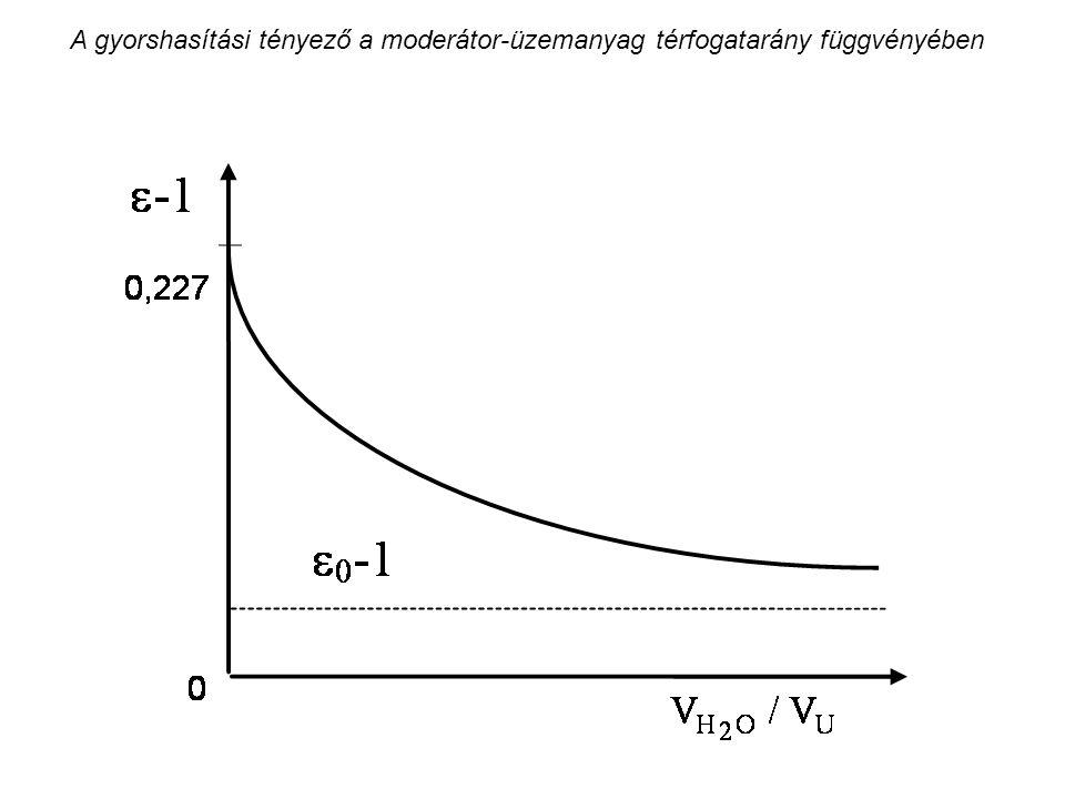 A gyorshasítási tényező a moderátor-üzemanyag térfogatarány függvényében