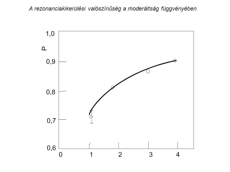 A rezonanciakikerülési valószínűség a moderáltság függvényében