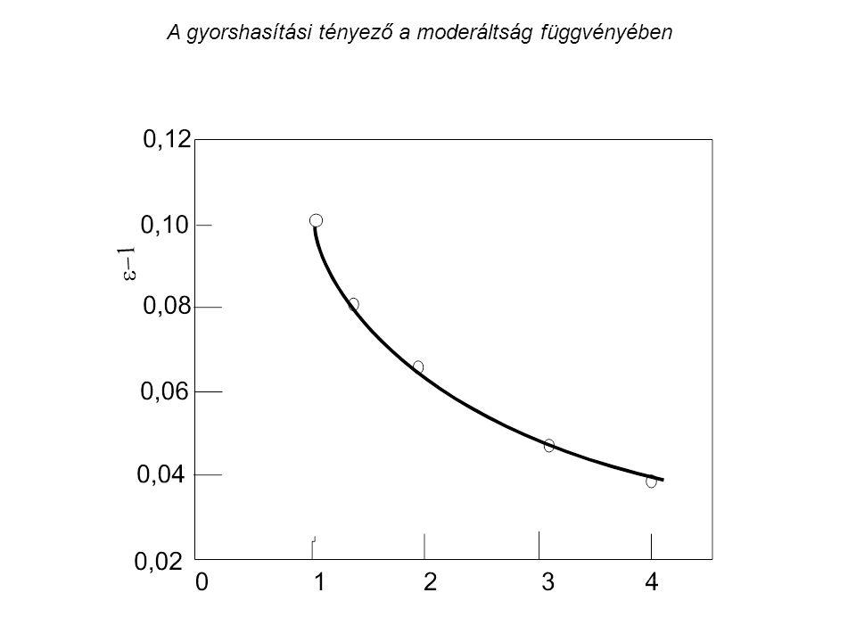 A gyorshasítási tényező a moderáltság függvényében