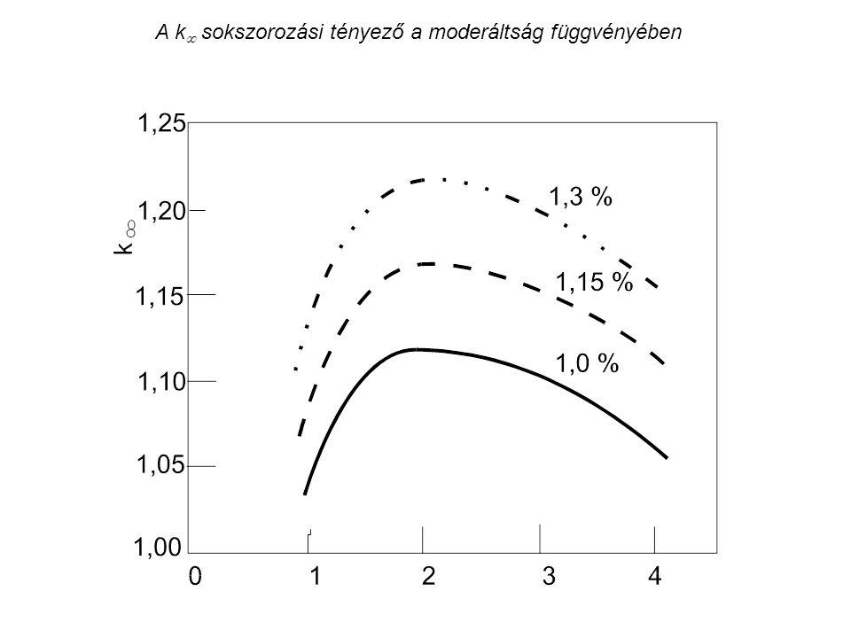 A k  sokszorozási tényező a moderáltság függvényében