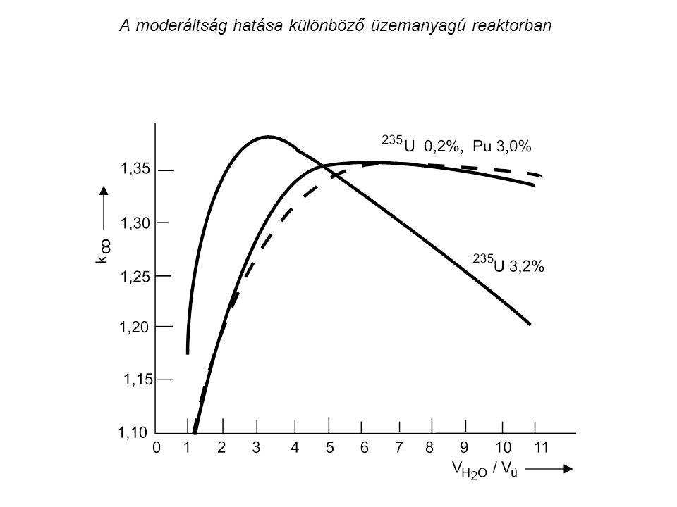 A moderáltság hatása különböző üzemanyagú reaktorban