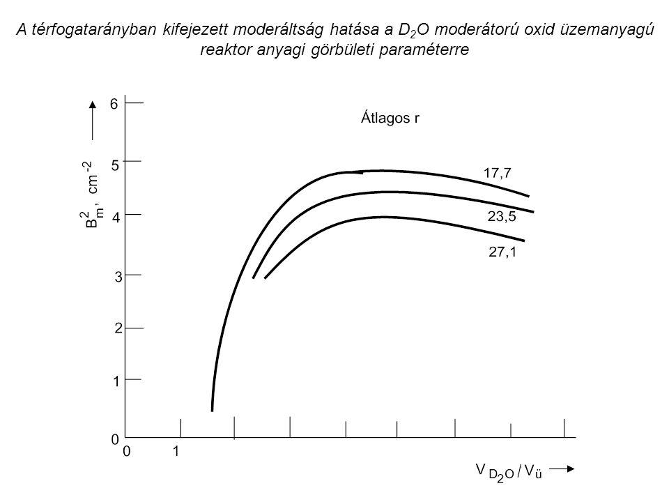 A térfogatarányban kifejezett moderáltság hatása a D 2 O moderátorú oxid üzemanyagú reaktor anyagi görbületi paraméterre