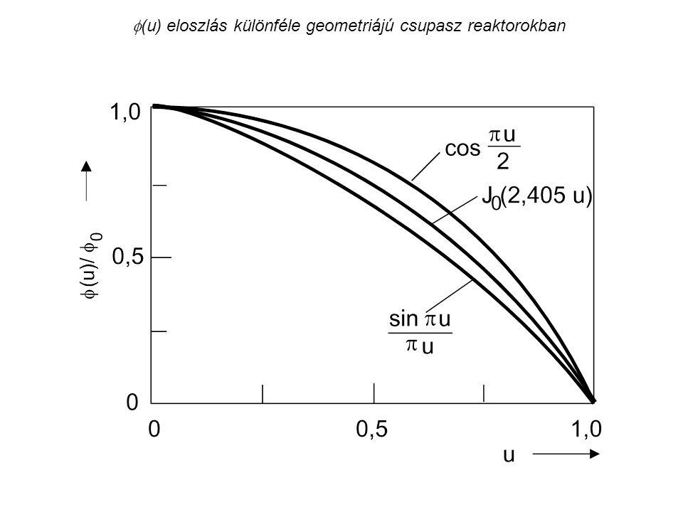 A Doppler-effektus a rácsparaméterek és az üzemanyag-hőmérséklet függvényében