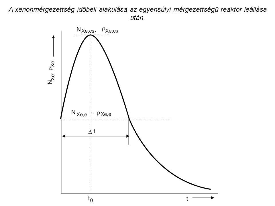 A xenonmérgezettség idõbeli alakulása az egyensúlyi mérgezettségû reaktor leállása után.