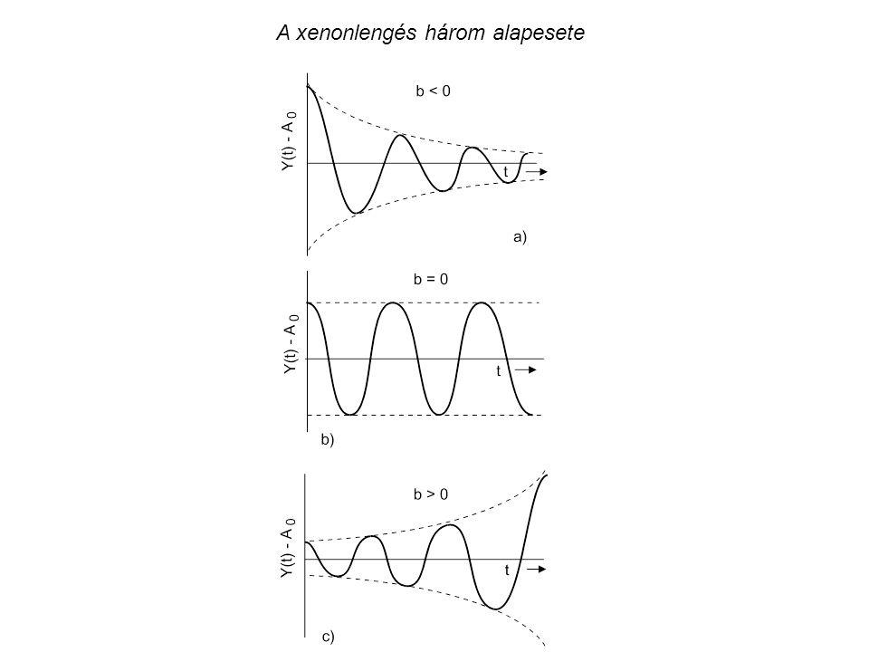 A xenonlengés három alapesete