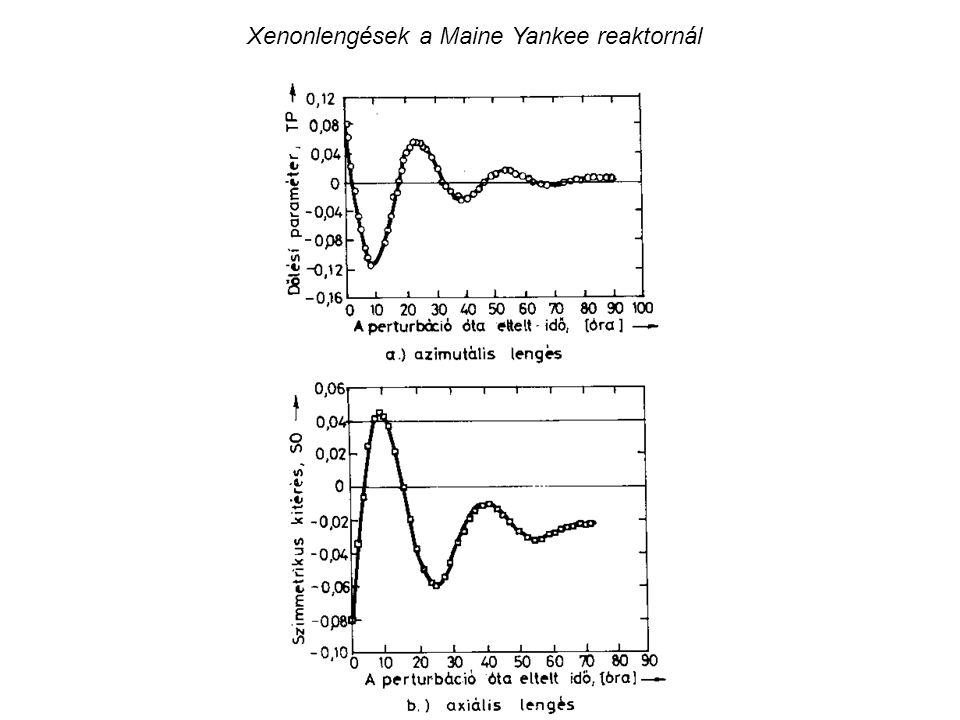 Xenonlengések a Maine Yankee reaktornál