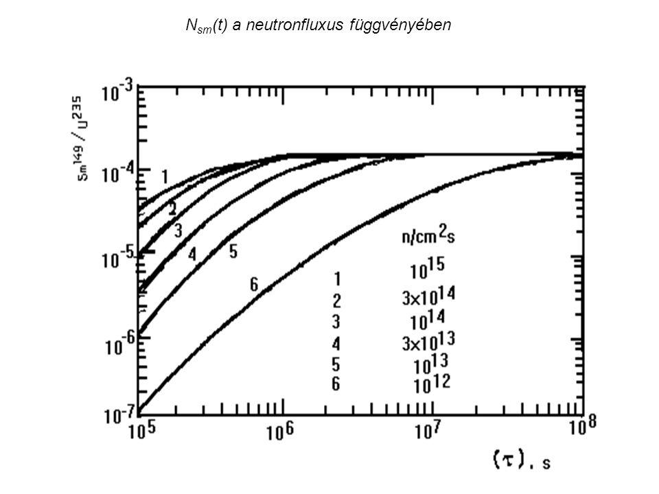 N sm (t) a neutronfluxus függvényében