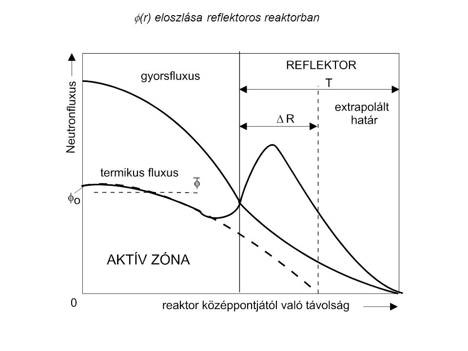 A termikus neutronfluxus radiális eloszlása részben betolt szabályozó rúd esetében